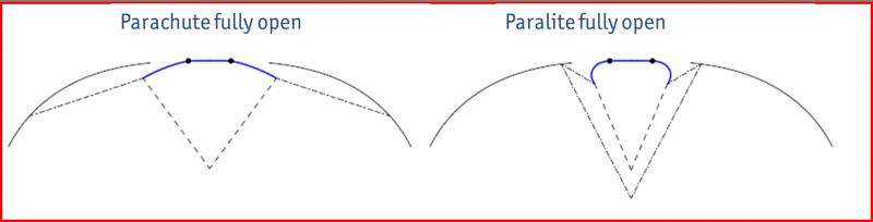 Paralite_vs_parachute